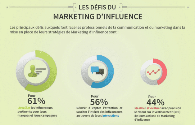 Les_defis_du_marketing_dinfluence